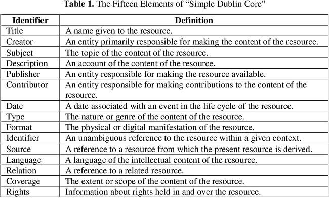 Elementos Dublin Core (metadatos)