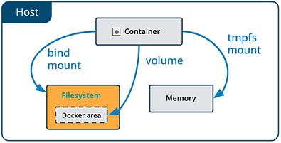 Funcionamiento de volúmenes Docker